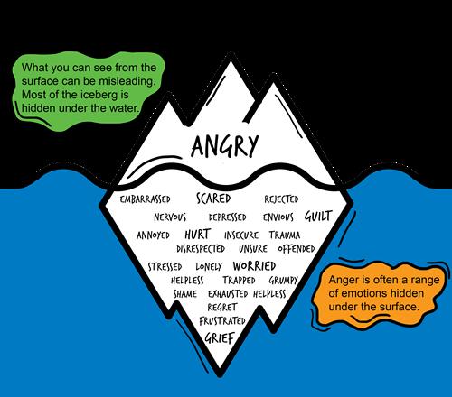 anger-iceberg